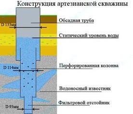 артезианская скважина, конструкция